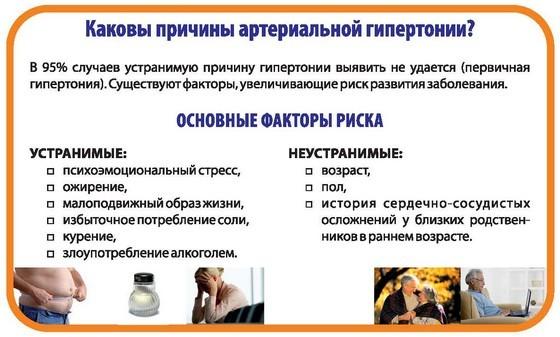 Гипертония 1 степени: симптомы и лечение, риски развития