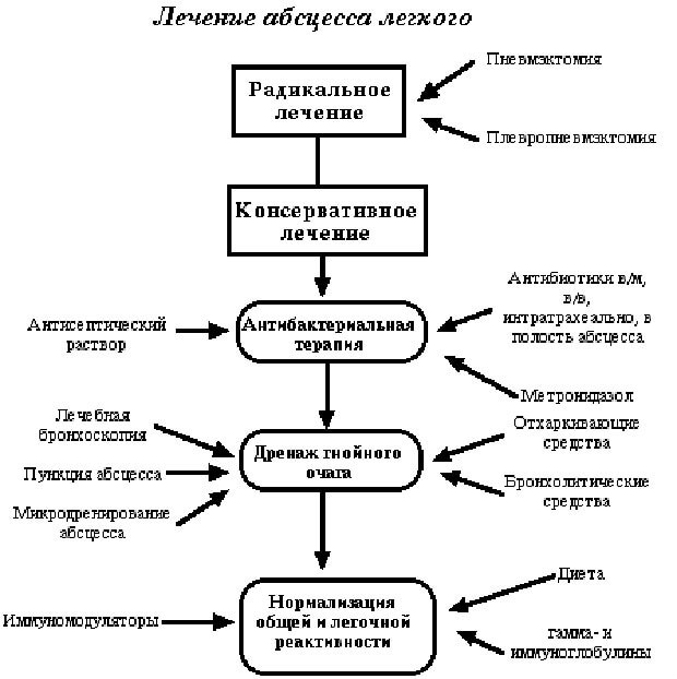 Абсцесс легкого: симптомы, отличие от гангрены