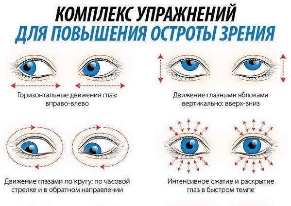 Падает зрение: что делать, как сохранить, остановить