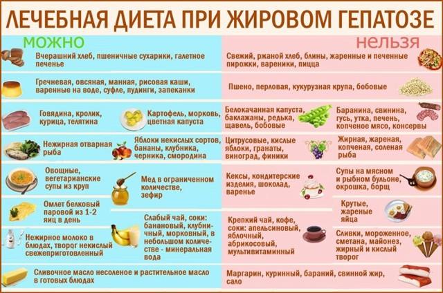 Диета Сырой Печенью.