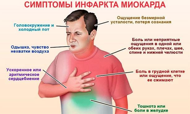Симптомы инфаркта у мужчины, первые признаки