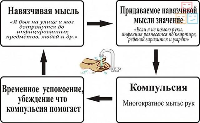 Синдром навязчивых движений: у взрослых, лечение