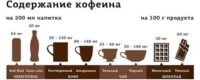 Можно ли пить кофе при повышенном давлении: влияет