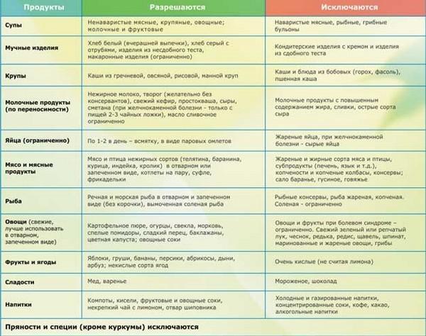 Постхолецистэктомический синдром: симптомы и лечение, ПХЭС