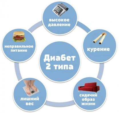 Лавровый лист при сахарном диабете 2 типа: как принимать