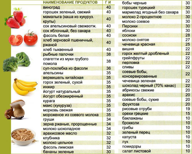 Поликистоз яичников: симптомы и причины и лечение, диета