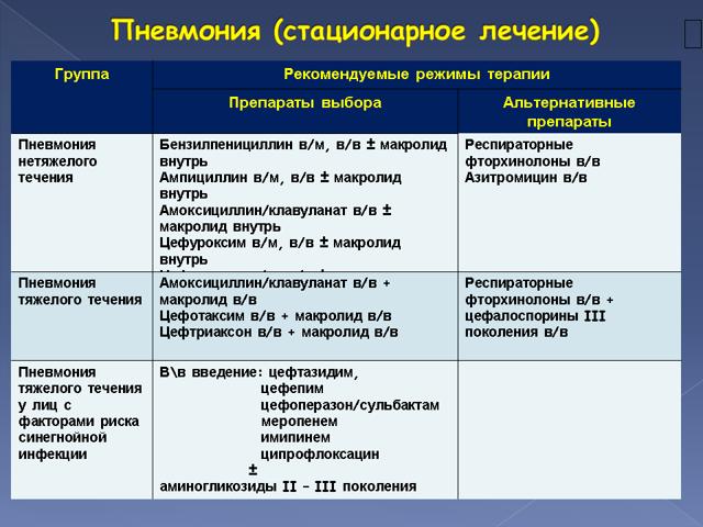 Двухсторонняя пневмония: у взрослого, продолжительность лечения
